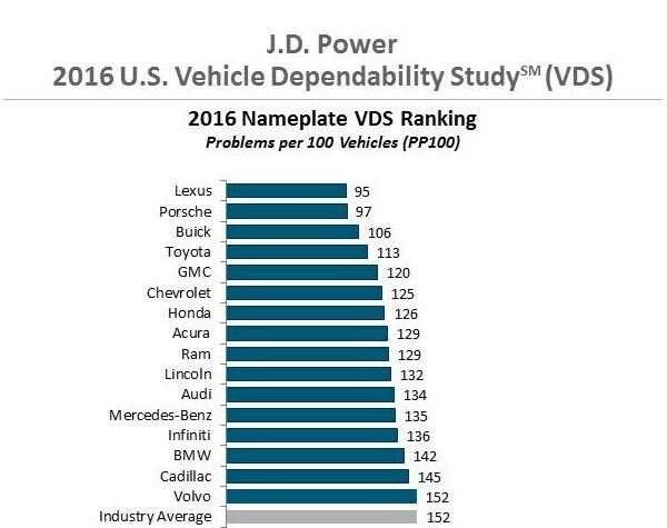 J.D. Power 2