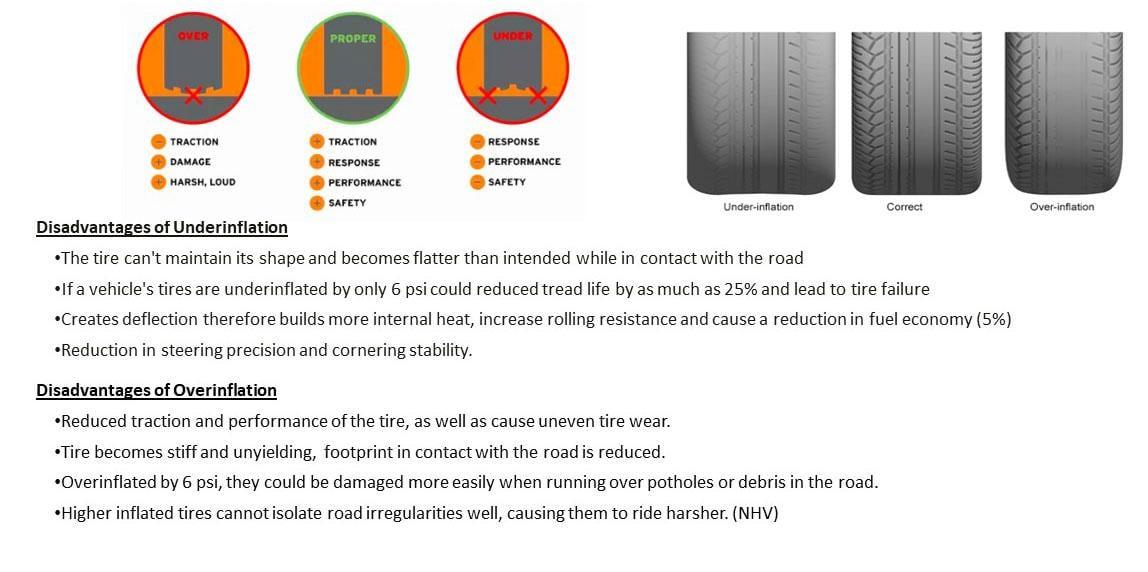 Tire Fact