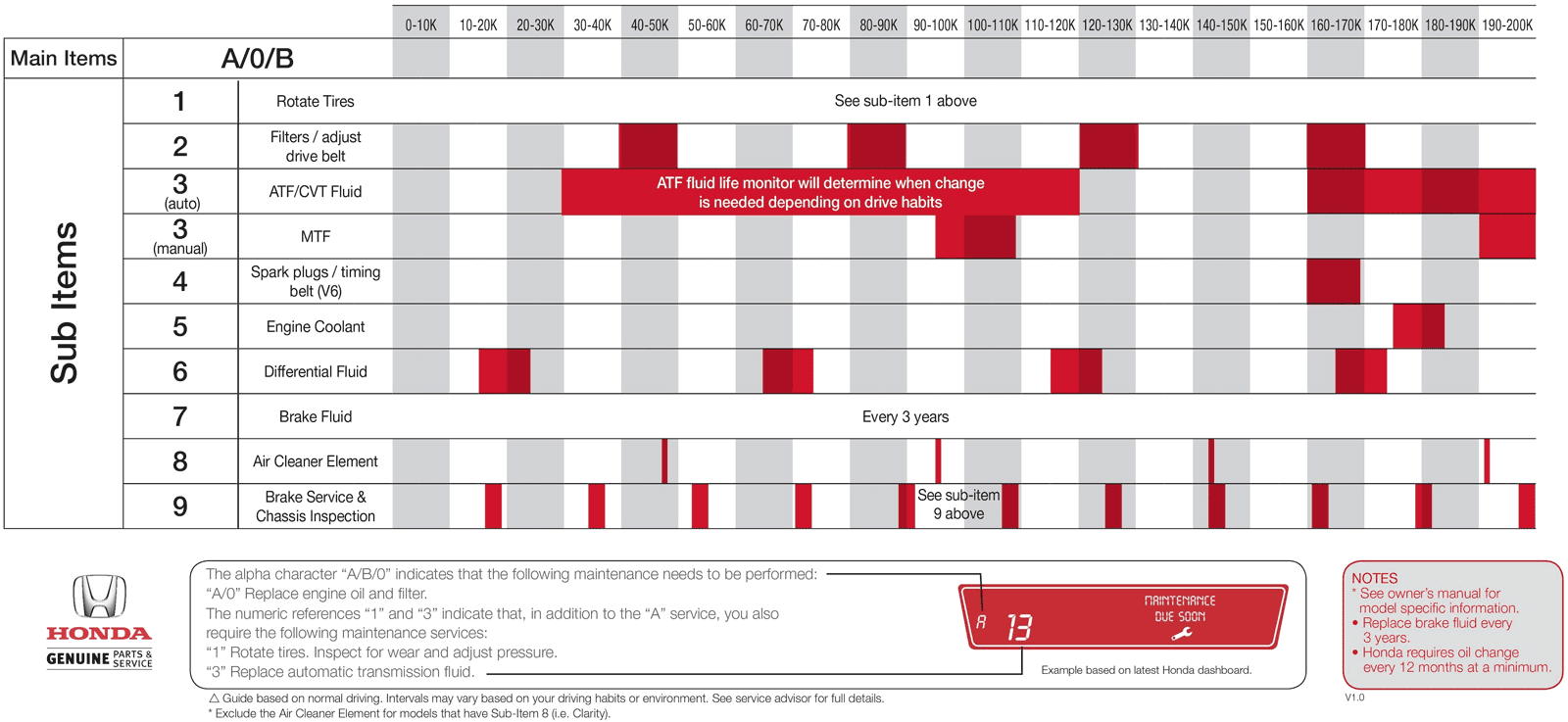 Honda Maintenance Minder Schedule Edmonton Alberta